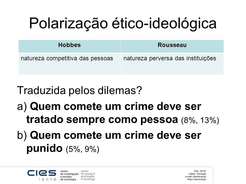 Polarização ético-ideológica Traduzida pelos dilemas.