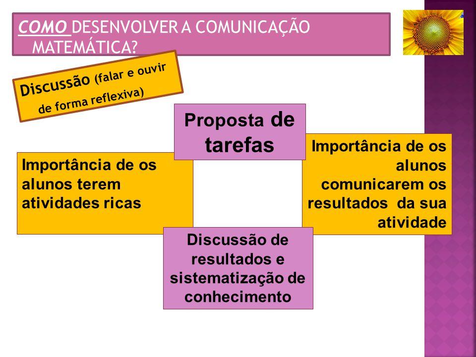COMO DESENVOLVER A COMUNICAÇÃO MATEMÁTICA? Importância de os alunos terem atividades ricas Importância de os alunos comunicarem os resultados da sua a