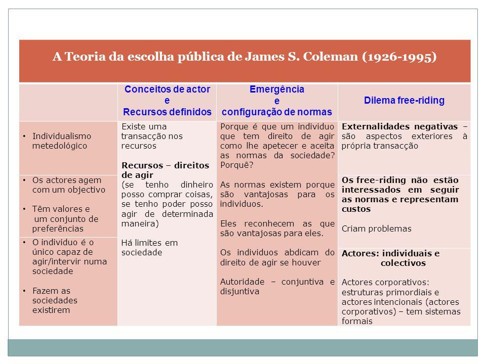 A Teoria da escolha pública de James S.
