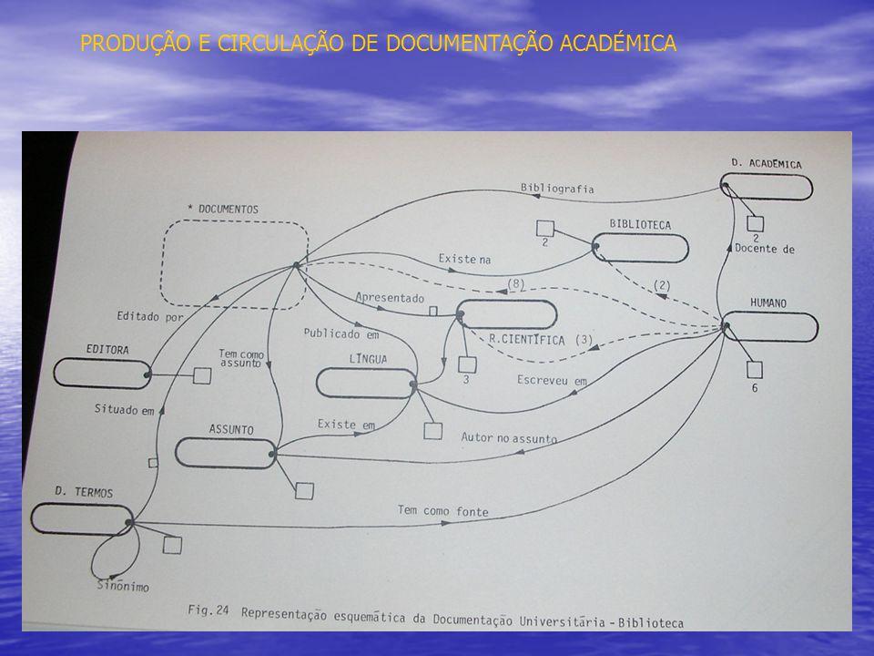 PRODUÇÃO E CIRCULAÇÃO DE DOCUMENTAÇÃO ACADÉMICA