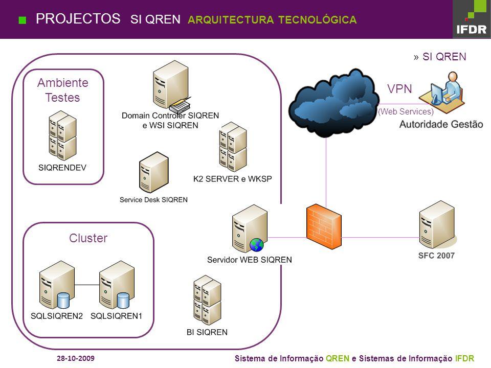 28-10-2009 Sistema de Informação QREN e Sistemas de Informação IFDR PROJECTOS SI QREN SUPORTE À DECISÃO [BI]