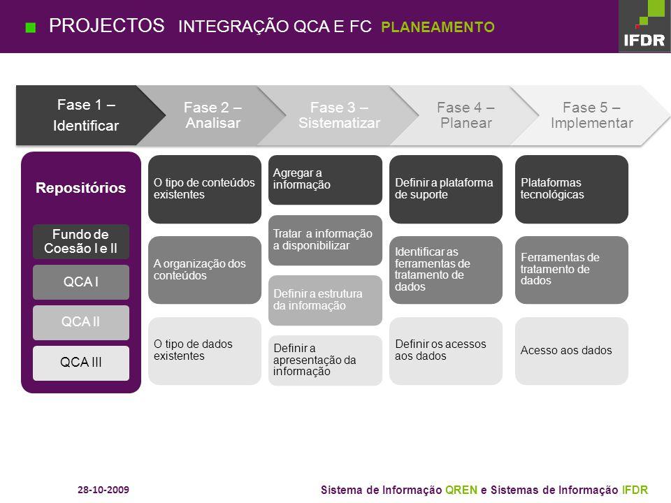 28-10-2009 Sistema de Informação QREN e Sistemas de Informação IFDR PROJECTOS SI QREN PRODUTOS