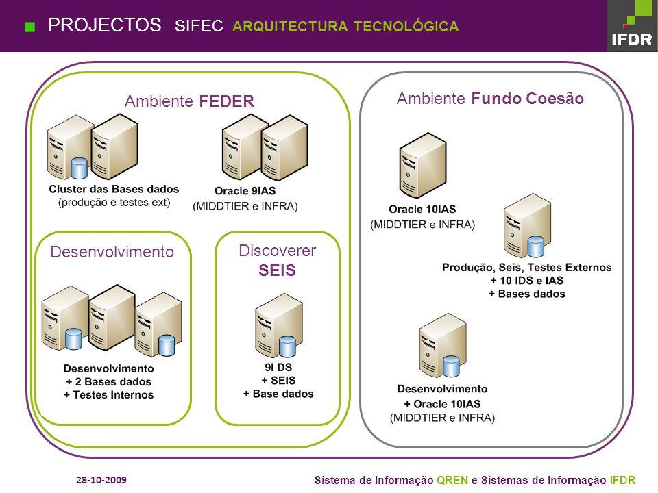 28-10-2009 Sistema de Informação QREN e Sistemas de Informação IFDR Fase 1 – Identificar Fase 2 – Analisar Fase 3 – Sistematizar Fase 4 – Planear Fase