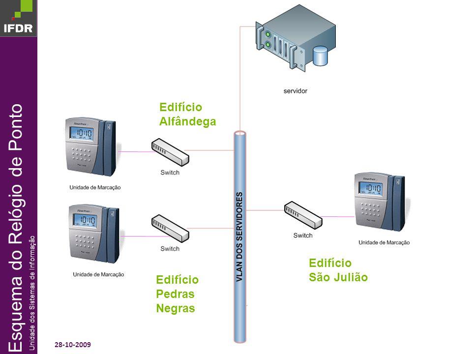 28-10-2009 Sistema de Informação QREN e Sistemas de Informação IFDR PROJECTOS VIRTUALIZAÇÃO ARQUITECTURA ACTUAL
