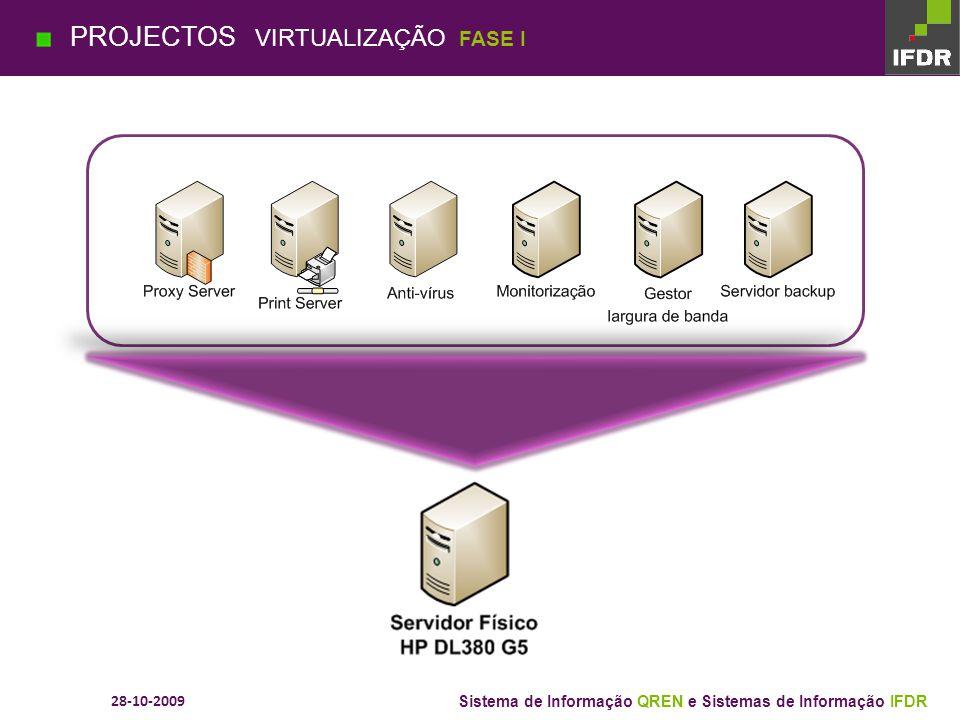 28-10-2009 Sistema de Informação QREN e Sistemas de Informação IFDR SITUAÇÃO ACTUAL VIRTUALIZAÇÃO (Data Center) + Backup SITE PROJECTOS VIRTUALIZAÇÃO