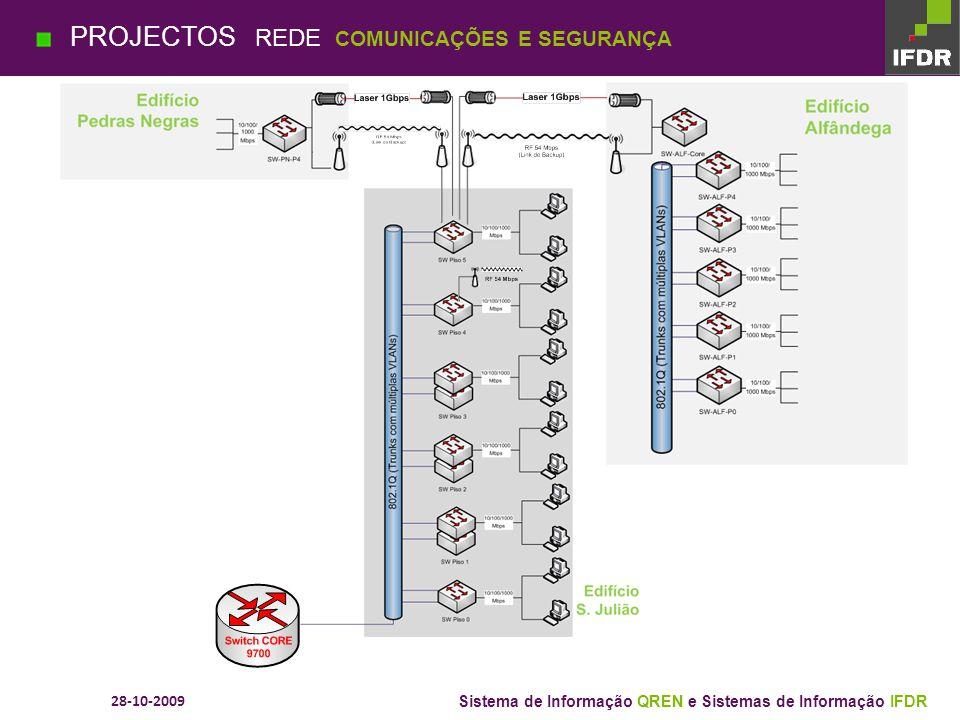 28-10-2009 Sistema de Informação QREN e Sistemas de Informação IFDR PROJECTOS VIRTUALIZAÇÃO FASE I