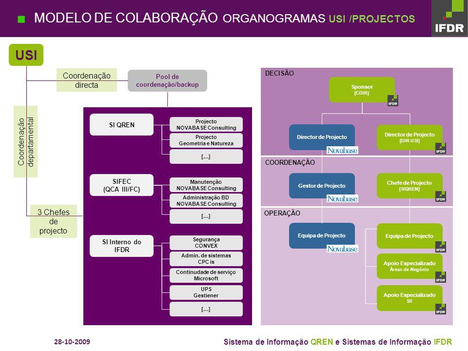 Sistema de Informação QREN e Sistemas de Informação IFDR MODELO DE COLABORAÇÃO ORGANOGRAMAS ÁREAS DE INTERVENÇÃO PROJECTOS <> ACTIVIDADES EM CONTINUO