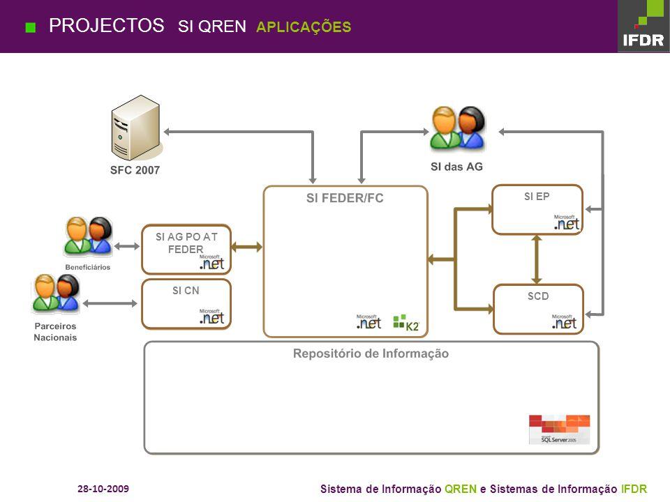 28-10-2009 Sistema de Informação QREN e Sistemas de Informação IFDR PROJECTOS SI QREN MODELO DE NEGÓCIO