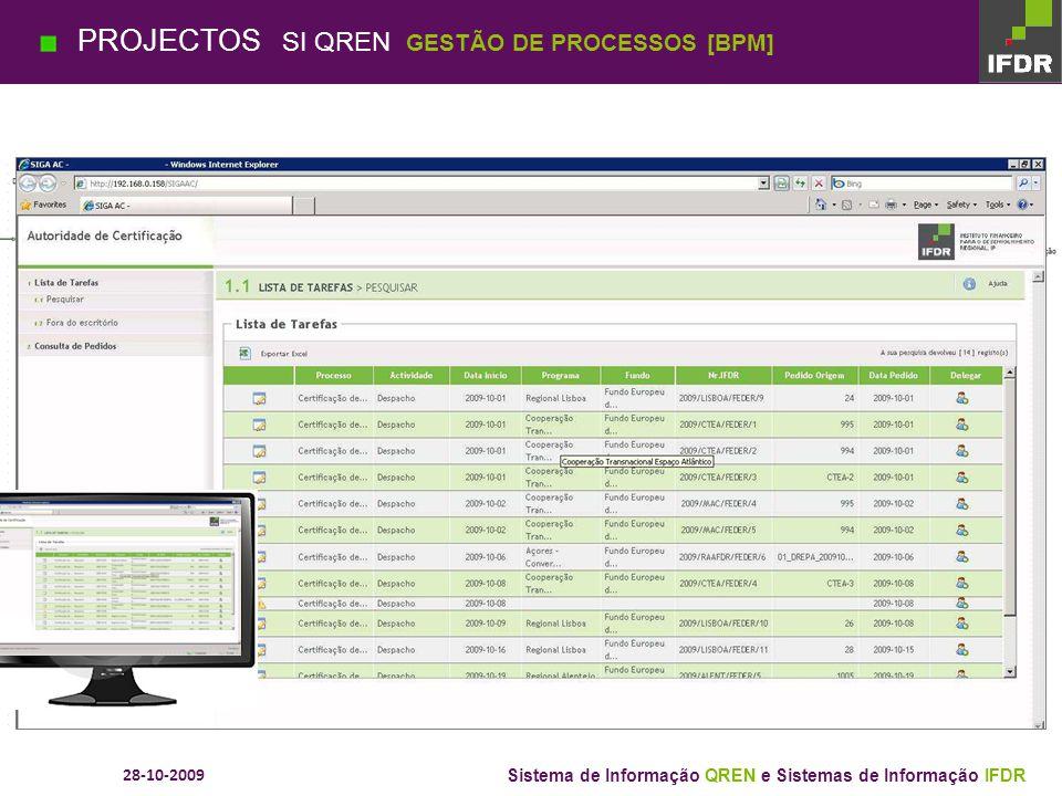 28-10-2009 Sistema de Informação QREN e Sistemas de Informação IFDR SI AG PO AT FEDER SI EP SI CN SCD PROJECTOS SI QREN APLICAÇÕES