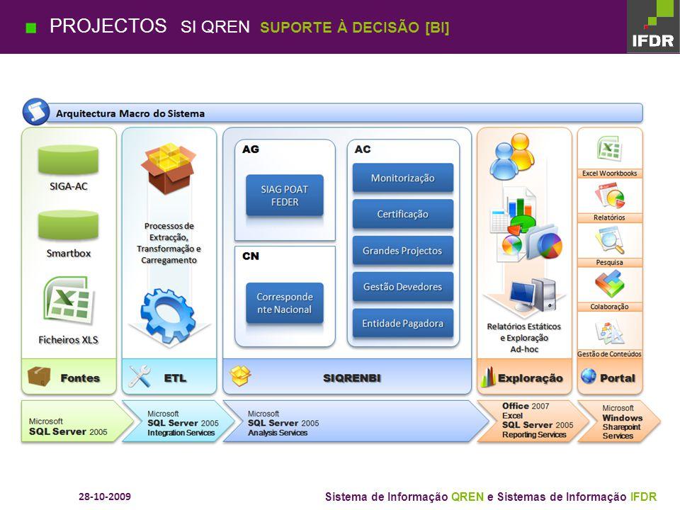 28-10-2009 Sistema de Informação QREN e Sistemas de Informação IFDR PROJECTOS SI QREN GESTÃO DE PROCESSOS [BPM]