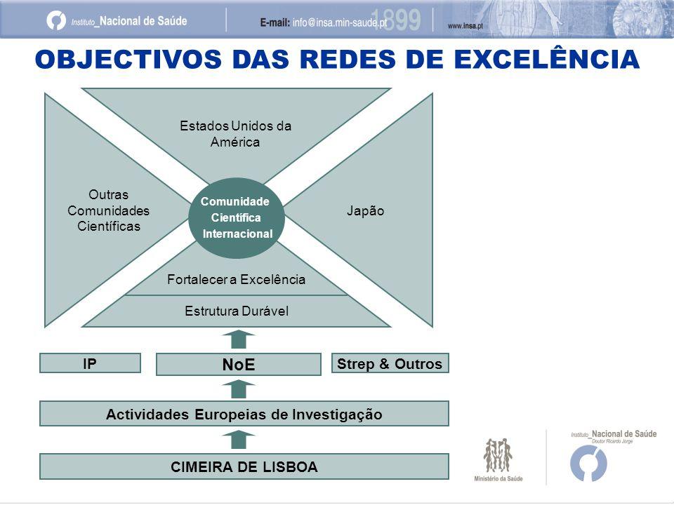 OBJECTIVOS DAS REDES DE EXCELÊNCIA Fortalecer a Excelência Estrutura Durável NoE Actividades Europeias de Investigação CIMEIRA DE LISBOA Comunidade Ci
