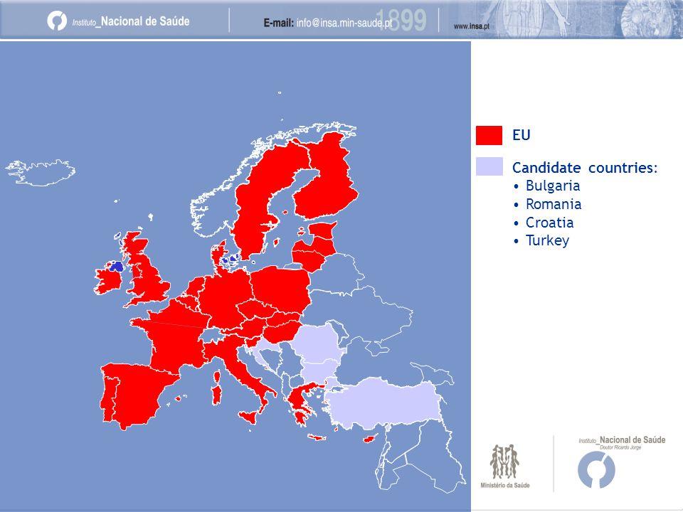 EU Candidate countries: Bulgaria Romania Croatia Turkey