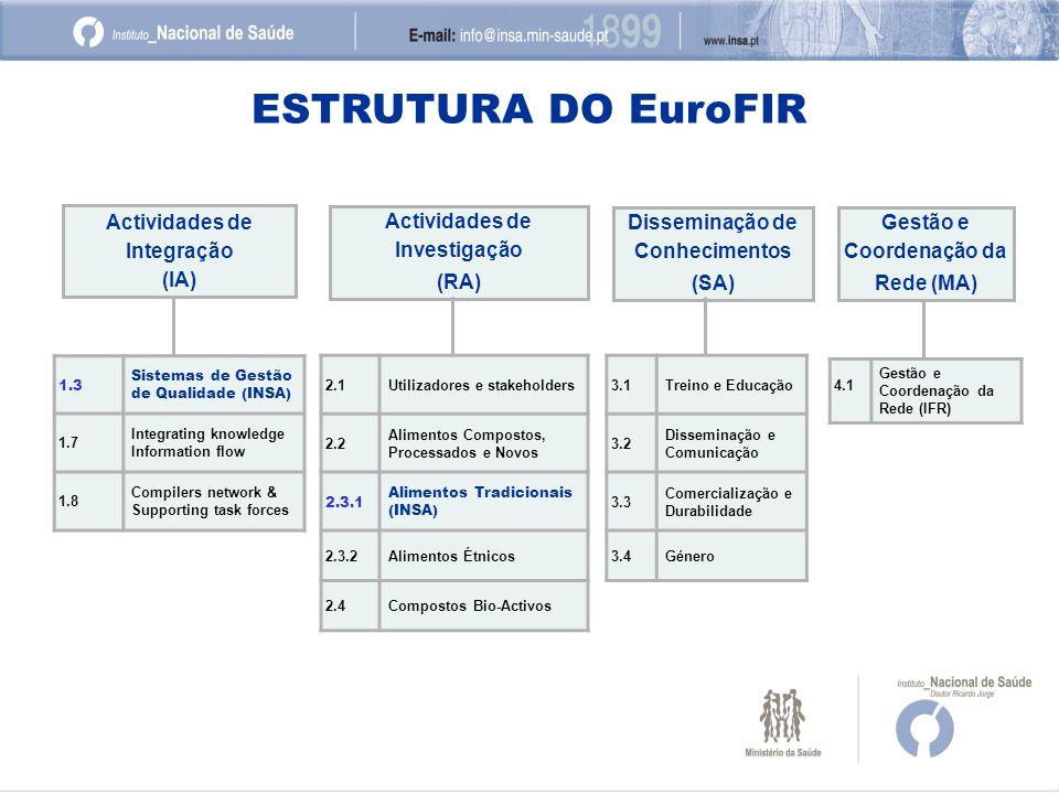 ESTRUTURA DO EuroFIR Actividades de Integração (IA) Actividades de Investigação (RA) Disseminação de Conhecimentos (SA) Gestão e Coordenação da Rede (