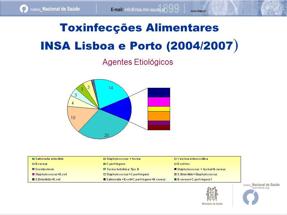 Toxinfecções Alimentares INSA Lisboa e Porto (2004/2007 ) Agentes Etiológicos