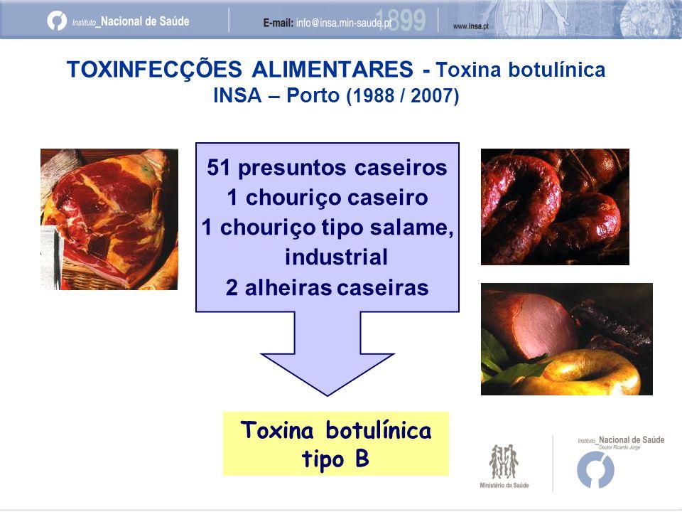 TOXINFECÇÕES ALIMENTARES - Toxina botulínica INSA – Porto (1988 / 2007) 51 presuntos caseiros 1 chouriço caseiro 1 chouriço tipo salame, industrial 2