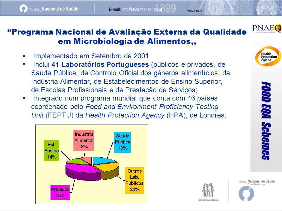 Programa Nacional de Avaliação Externa da Qualidade em Microbiologia de Alimentos,, Implementado em Setembro de 2001 Inclui 41 Laboratórios Portuguese