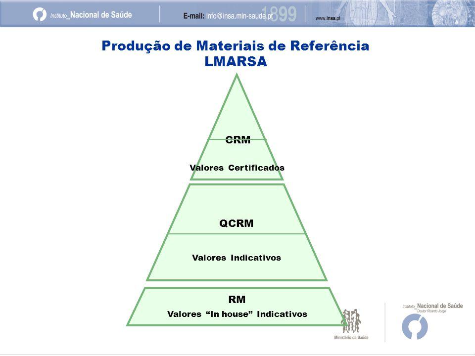 CRM Valores Certificados QCRM Valores Indicativos RM Valores In house Indicativos Produção de Materiais de Referência LMARSA
