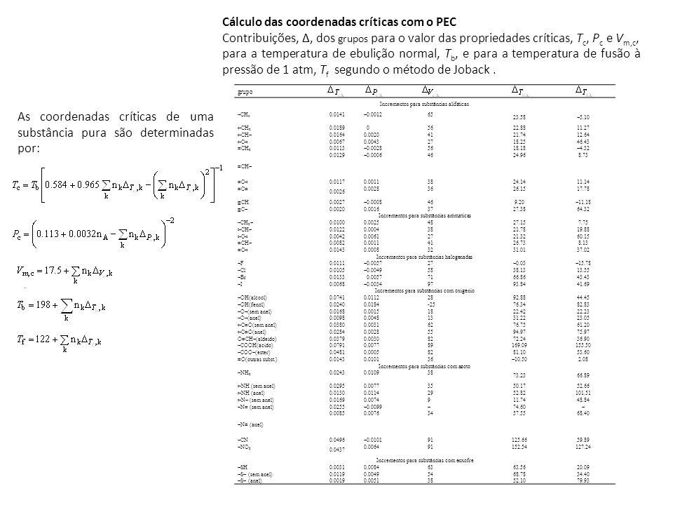 grupo Incrementos para substâncias alifáticas CH 3 0.0141 0.0012 65 23.58 5.10 >CH 2 0.0189 05622.8811.27 >CH 0.01640.00204121.7412.64 >C<0.00670.0043