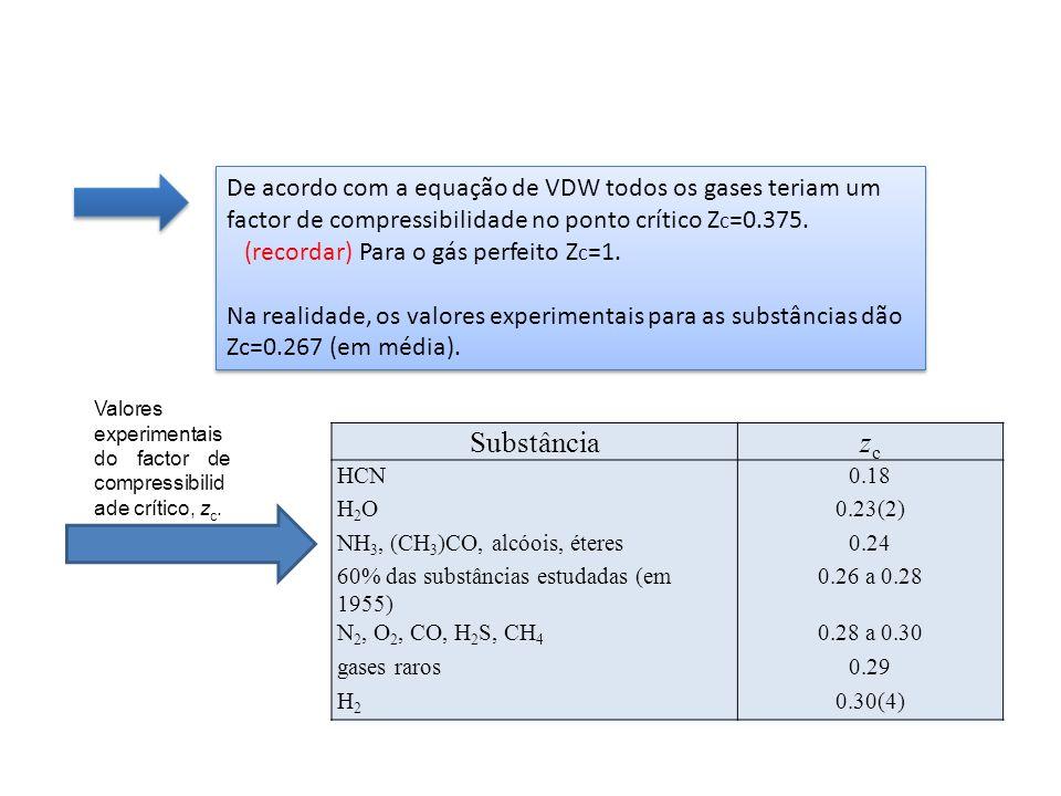 De acordo com a equação de VDW todos os gases teriam um factor de compressibilidade no ponto crítico Z c =0.375. (recordar) Para o gás perfeito Z c =1