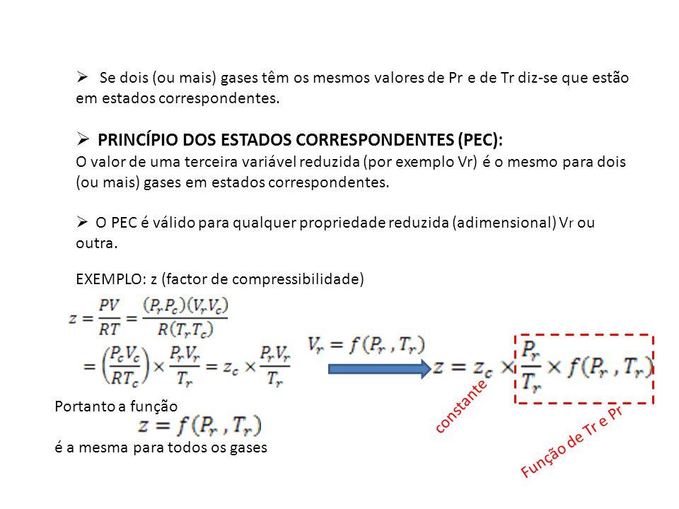 Se dois (ou mais) gases têm os mesmos valores de Pr e de Tr diz-se que estão em estados correspondentes. PRINCÍPIO DOS ESTADOS CORRESPONDENTES (PEC):