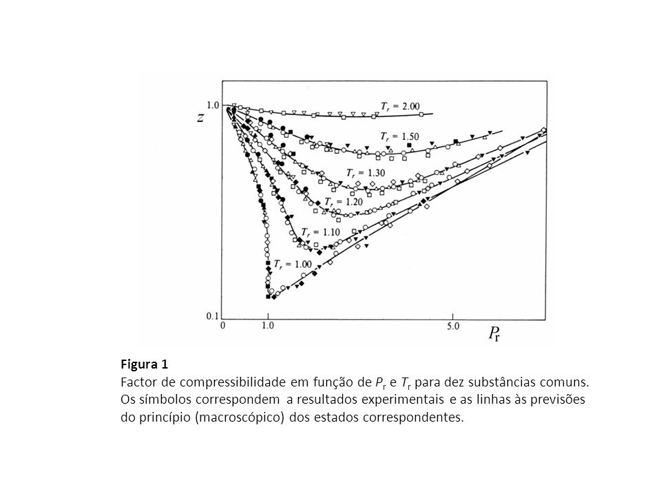 Figura 1 Factor de compressibilidade em função de P r e T r para dez substâncias comuns. Os símbolos correspondem a resultados experimentais e as linh