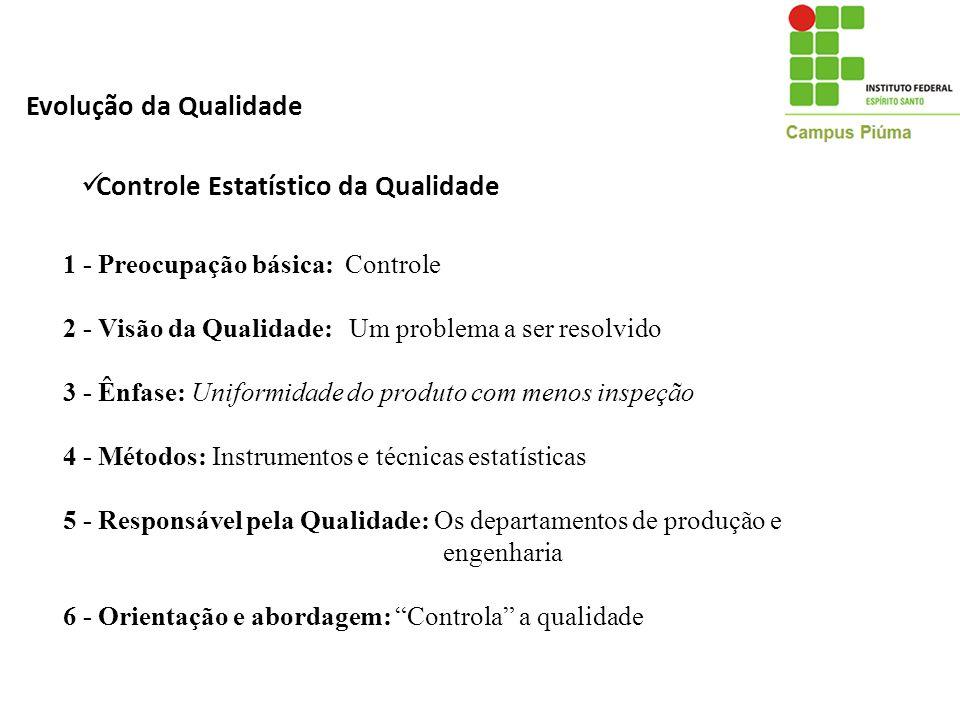 Evolução da Qualidade 1 - Preocupação básica: Controle 2 - Visão da Qualidade: Um problema a ser resolvido 3 - Ênfase: Uniformidade do produto com men