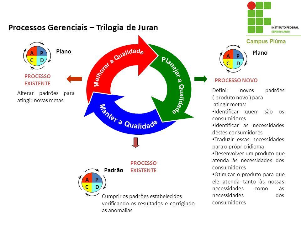 Processos Gerenciais – Trilogia de Juran ACAC PDPD Plano PROCESSO NOVO Definir novos padrões ( produto novo ) para atingir metas: Identificar quem são