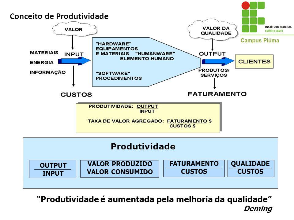 Conceito de Produtividade Produtividade OUTPUT INPUT VALOR PRODUZIDO VALOR CONSUMIDO QUALIDADE CUSTOS FATURAMENTO CUSTOS Produtividade é aumentada pel