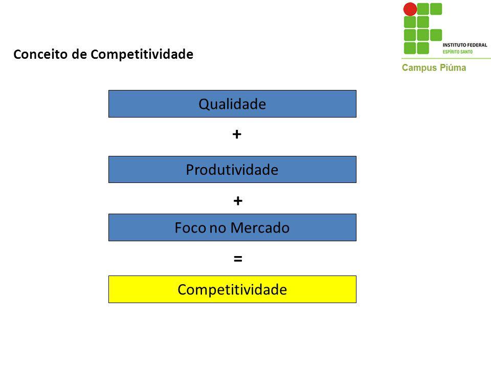 Conceito de Competitividade Qualidade Produtividade + Foco no Mercado + Competitividade =