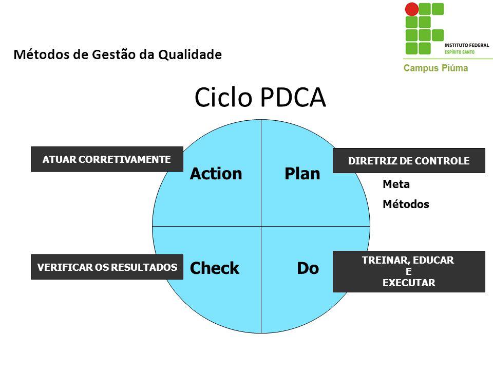 Ciclo PDCA MÉTODO DE CONTROLE DE PROCESSO Plan DoCheck Action DIRETRIZ DE CONTROLE TREINAR, EDUCAR E EXECUTAR VERIFICAR OS RESULTADOS ATUAR CORRETIVAM