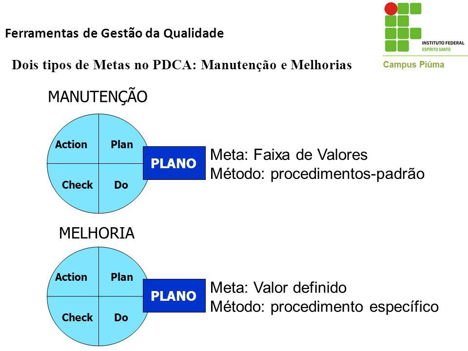 Dois tipos de Metas no PDCA: Manutenção e Melhorias Plan DoCheck Action PLANO Meta: Faixa de Valores Método: procedimentos-padrão MANUTENÇÃO Plan DoCh