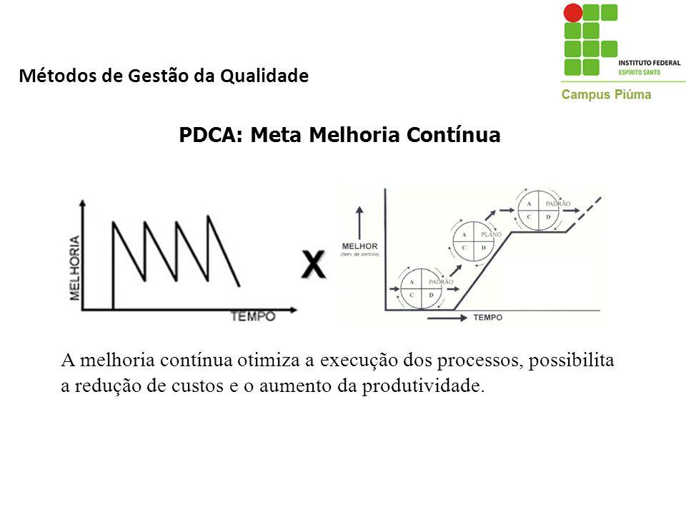 A melhoria contínua otimiza a execução dos processos, possibilita a redução de custos e o aumento da produtividade. PDCA: Meta Melhoria Contínua Métod