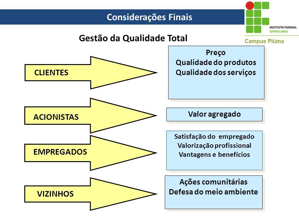 Gestão da Qualidade Total CLIENTES ACIONISTAS EMPREGADOS Preço Qualidade do produtos Qualidade dos serviços Preço Qualidade do produtos Qualidade dos
