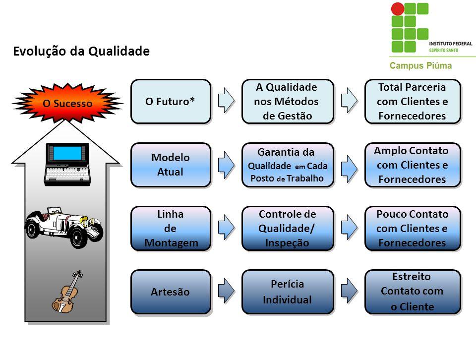 O Sucesso Total Parceria com Clientes e Fornecedores Total Parceria com Clientes e Fornecedores A Qualidade nos Métodos de Gestão A Qualidade nos Méto