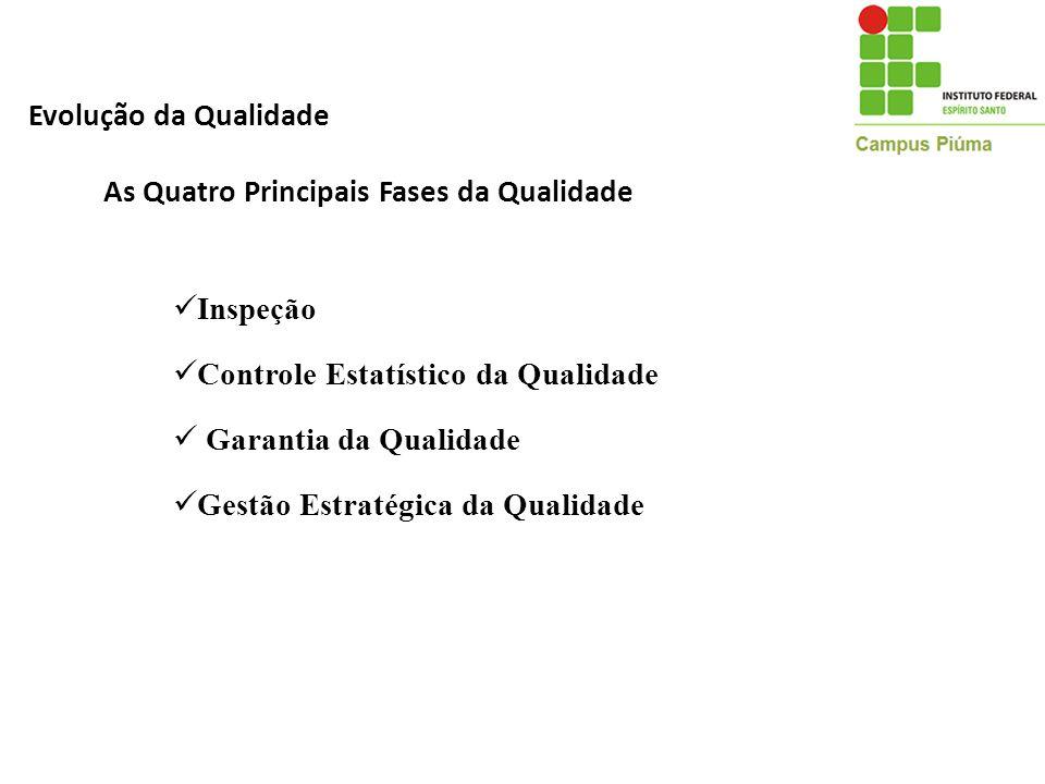 Evolução da Qualidade Inspeção Controle Estatístico da Qualidade Garantia da Qualidade Gestão Estratégica da Qualidade As Quatro Principais Fases da Q