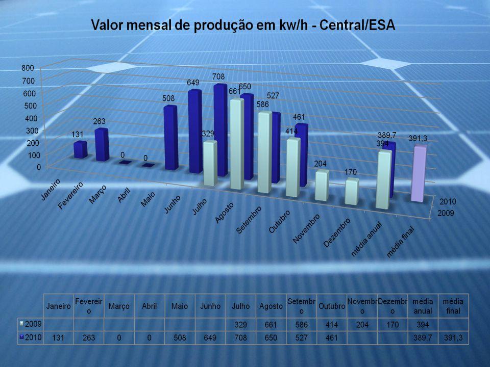 Somatório da produção medido na ESA