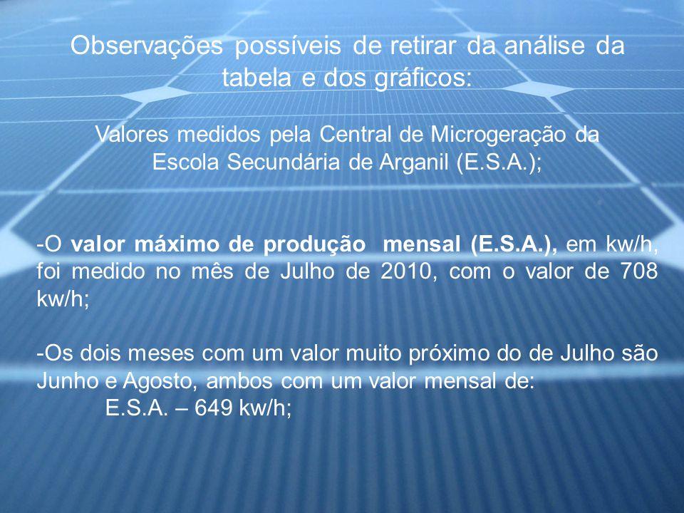 Observações possíveis de retirar da análise da tabela e dos gráficos: Valores medidos pela Central de Microgeração da Escola Secundária de Arganil (E.S.A.); -O valor máximo de produção mensal (E.S.A.), em kw/h, foi medido no mês de Julho de 2010, com o valor de 708 kw/h; -Os dois meses com um valor muito próximo do de Julho são Junho e Agosto, ambos com um valor mensal de: E.S.A.