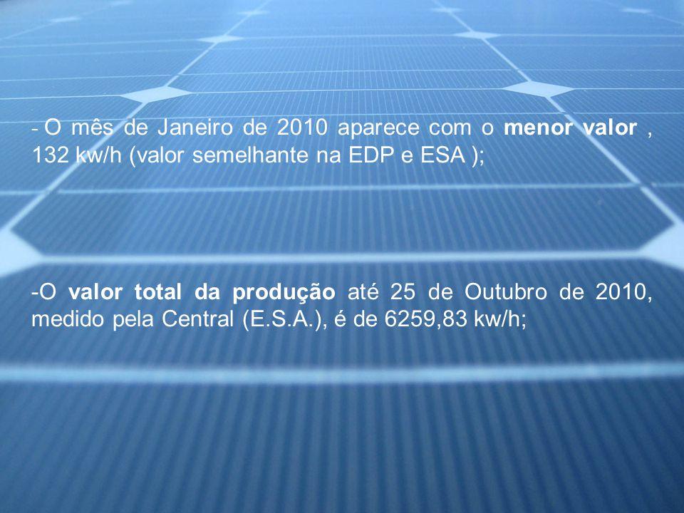 - O mês de Janeiro de 2010 aparece com o menor valor, 132 kw/h (valor semelhante na EDP e ESA ); -O valor total da produção até 25 de Outubro de 2010, medido pela Central (E.S.A.), é de 6259,83 kw/h;