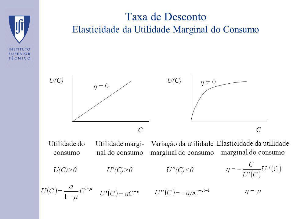 Taxa de Desconto Elasticidade da Utilidade Marginal do Consumo U(C) C C U(C)>0 Utilidade do consumo U(C)>0 Utilidade margi- nal do consumo U(C)<0 Variação da utilidade marginal do consumo Elasticidade da utilidade marginal do consumo