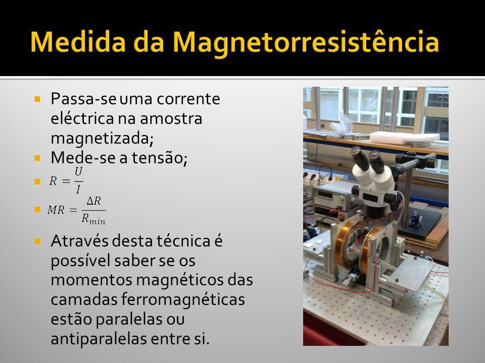 Passa-se uma corrente eléctrica na amostra magnetizada; Mede-se a tensão; Através desta técnica é possível saber se os momentos magnéticos das camadas