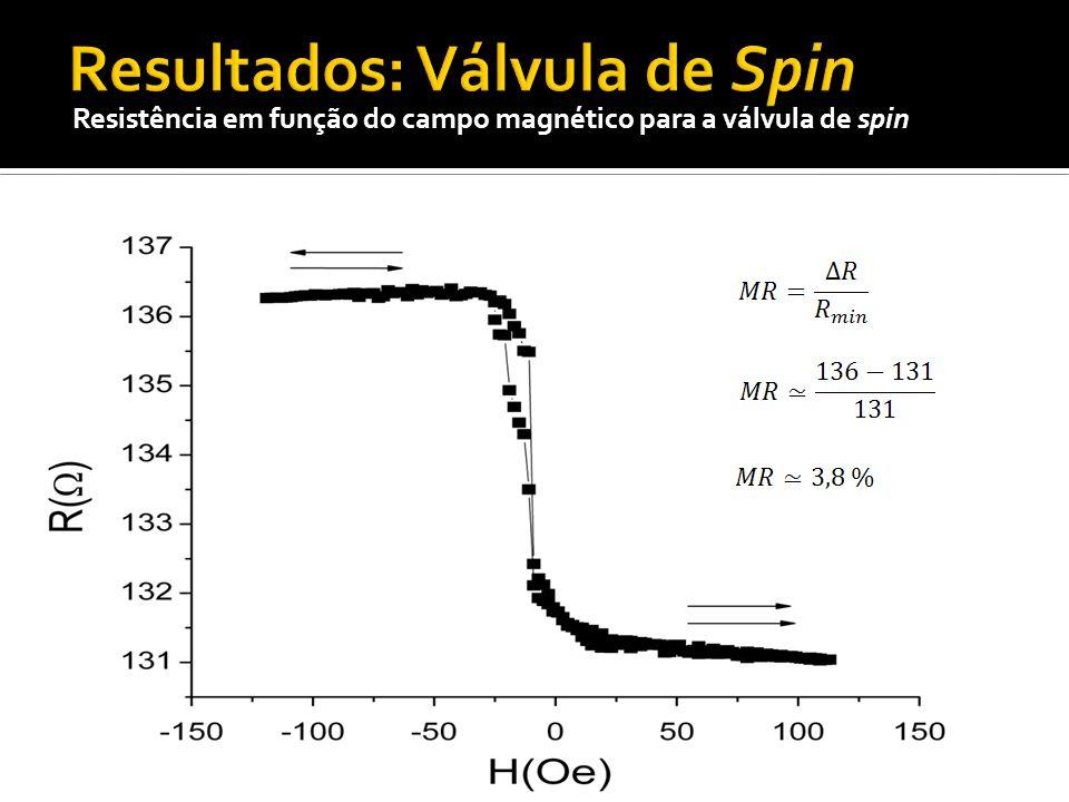 Resistência em função do campo magnético para a válvula de spin