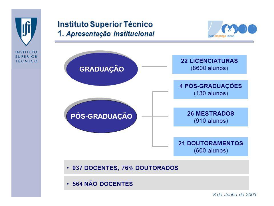 Instituto Superior Técnico 2.