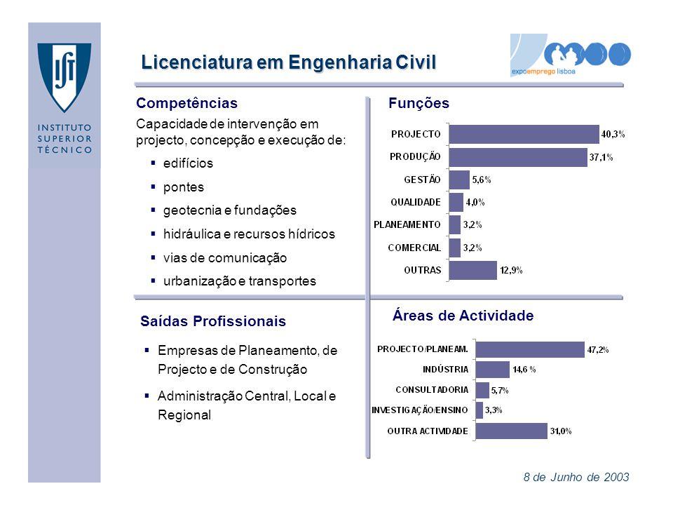 TEMPO DE ESPERA (1º emprego) MODO DE COLOCAÇÃO (1º emprego) REMUNERAÇÃO ILÍQUIDA (1º emprego) Instituto Superior Técnico 8 de Junho de 2003