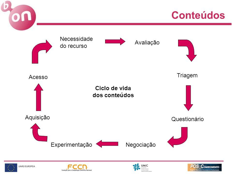 Necessidade do recurso Avaliação Triagem Questionário NegociaçãoExperimentação Aquisição Ciclo de vida dos conteúdos Acesso Conteúdos