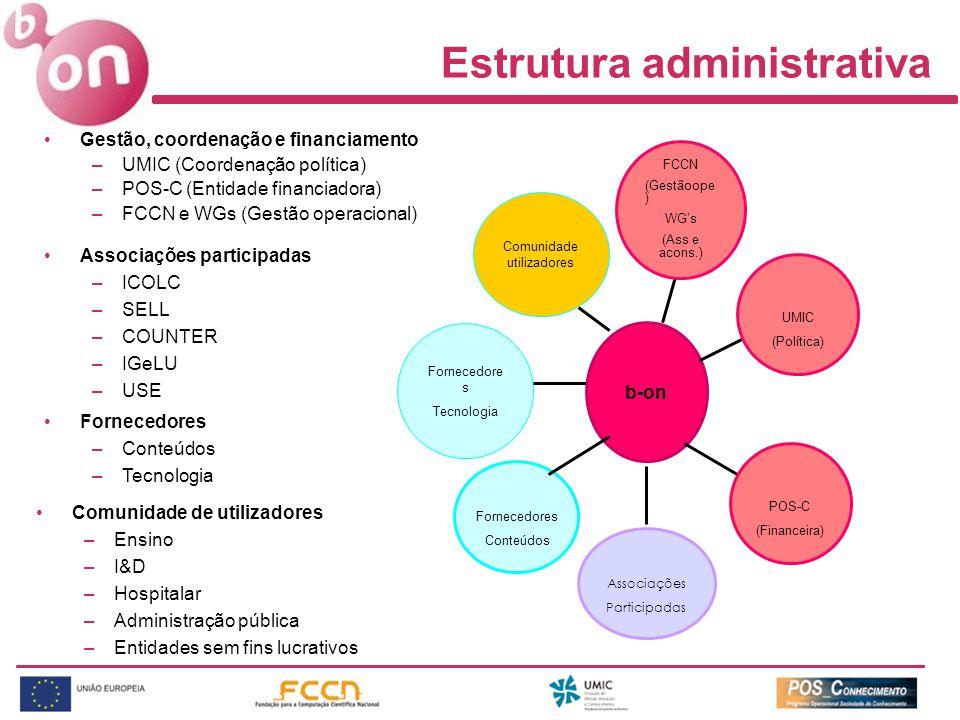 Estrutura administrativa Gestão, coordenação e financiamento –UMIC (Coordenação política) –POS-C (Entidade financiadora) –FCCN e WGs (Gestão operacional) FCCN (Gestãoope ) WGs (Ass e acons.) b-on POS-C (Financeira) UMIC (Política) Associações Participadas Associações participadas –ICOLC –SELL –COUNTER –IGeLU –USE Fornecedores Conteúdos Fornecedore s Tecnologia Fornecedores –Conteúdos –Tecnologia Comunidade de utilizadores –Ensino –I&D –Hospitalar –Administração pública –Entidades sem fins lucrativos Comunidade utilizadores