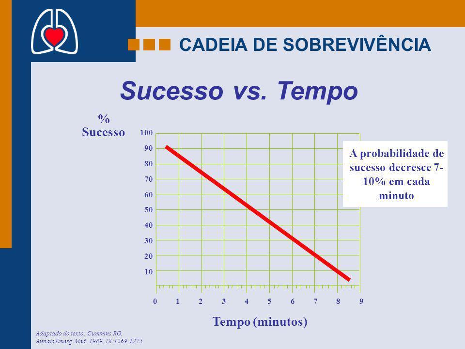 CADEIA DE SOBREVIVÊNCIA Sucesso vs. Tempo Adaptado do texto: Cummins RO, Annais Emerg Med. 1989, 18:1269-1275 % Sucesso Tempo (minutos) 100 0 90 80 70