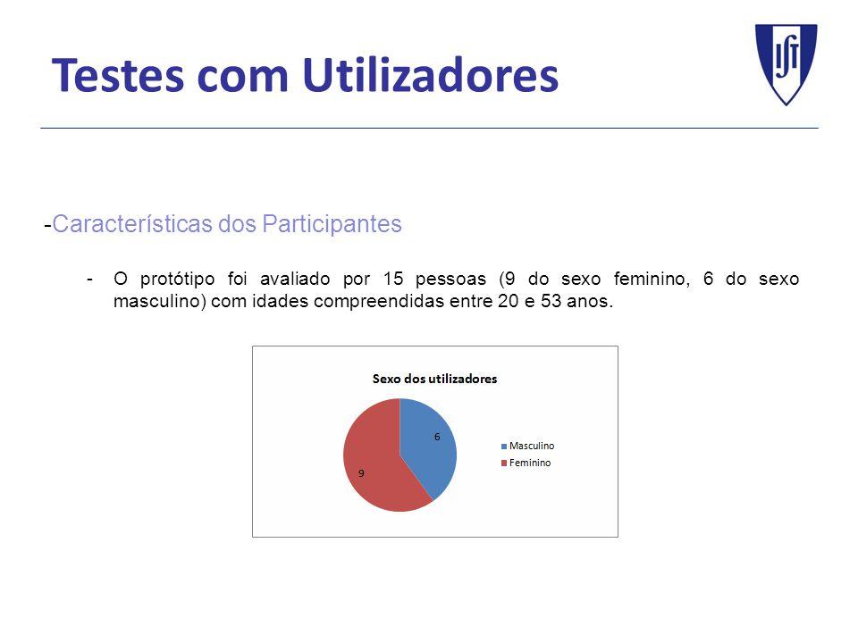 Testes com Utilizadores -Características dos Participantes -O protótipo foi avaliado por 15 pessoas (9 do sexo feminino, 6 do sexo masculino) com idades compreendidas entre 20 e 53 anos.
