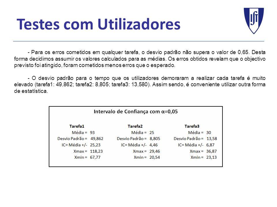 Testes com Utilizadores - Para os erros cometidos em qualquer tarefa, o desvio padrão não supera o valor de 0,65.