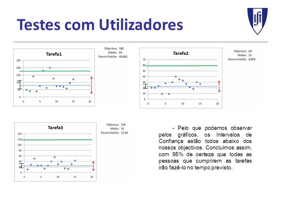 Testes com Utilizadores - Pelo que podemos observar pelos gráficos, os Intervalos de Confiança estão todos abaixo dos nossos objectivos. Concluímos as