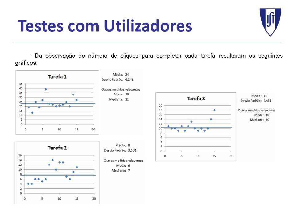 Testes com Utilizadores - Da observação do número de cliques para completar cada tarefa resultaram os seguintes gráficos: